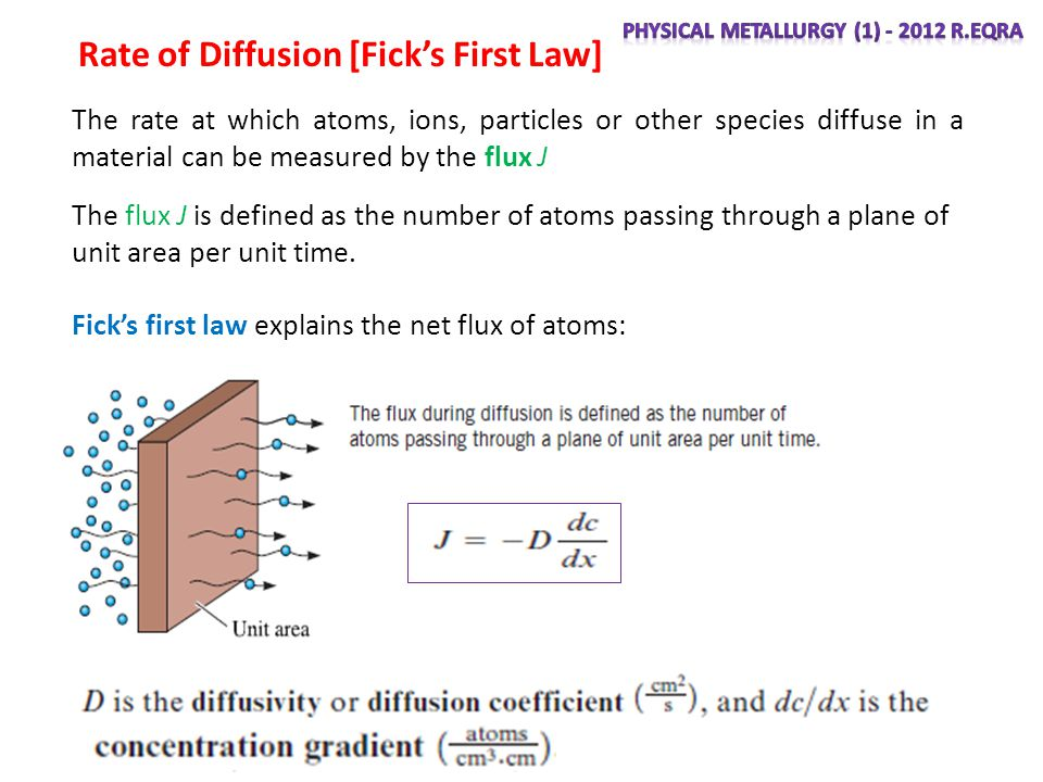 Rate of Diffusion [Fick's First Law]